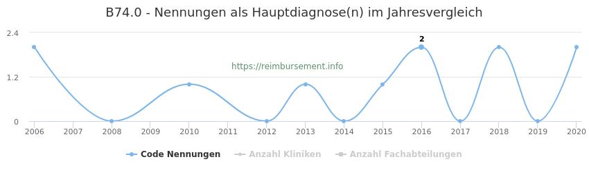 B74.0 Nennungen in der Hauptdiagnose und Anzahl der einsetzenden Kliniken, Fachabteilungen pro Jahr