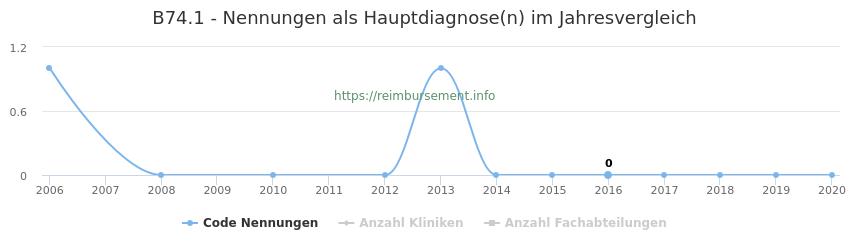 B74.1 Nennungen in der Hauptdiagnose und Anzahl der einsetzenden Kliniken, Fachabteilungen pro Jahr