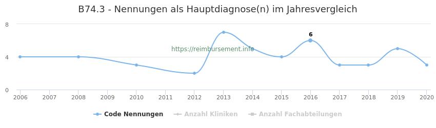 B74.3 Nennungen in der Hauptdiagnose und Anzahl der einsetzenden Kliniken, Fachabteilungen pro Jahr