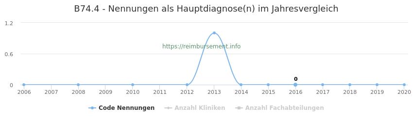 B74.4 Nennungen in der Hauptdiagnose und Anzahl der einsetzenden Kliniken, Fachabteilungen pro Jahr