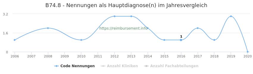 B74.8 Nennungen in der Hauptdiagnose und Anzahl der einsetzenden Kliniken, Fachabteilungen pro Jahr