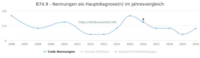 B74.9 Nennungen in der Hauptdiagnose und Anzahl der einsetzenden Kliniken, Fachabteilungen pro Jahr