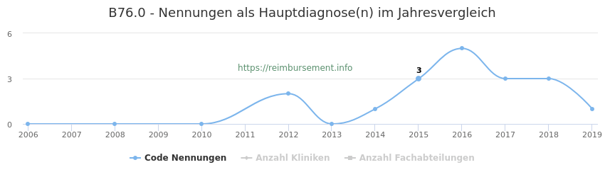 B76.0 Nennungen in der Hauptdiagnose und Anzahl der einsetzenden Kliniken, Fachabteilungen pro Jahr