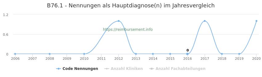 B76.1 Nennungen in der Hauptdiagnose und Anzahl der einsetzenden Kliniken, Fachabteilungen pro Jahr