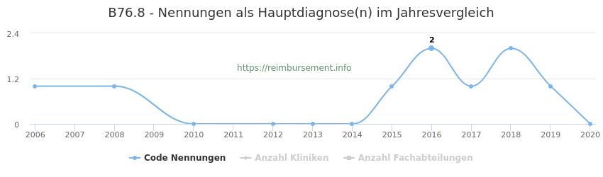 B76.8 Nennungen in der Hauptdiagnose und Anzahl der einsetzenden Kliniken, Fachabteilungen pro Jahr
