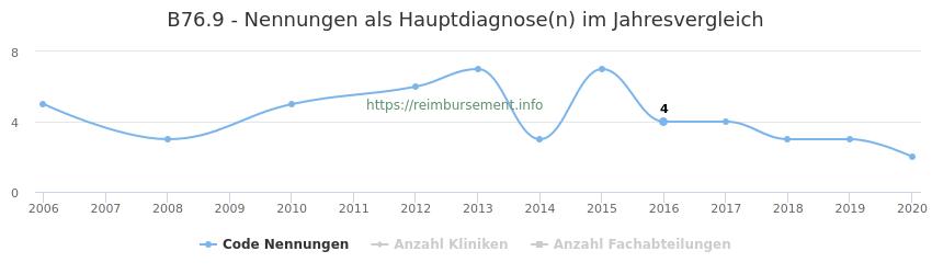 B76.9 Nennungen in der Hauptdiagnose und Anzahl der einsetzenden Kliniken, Fachabteilungen pro Jahr