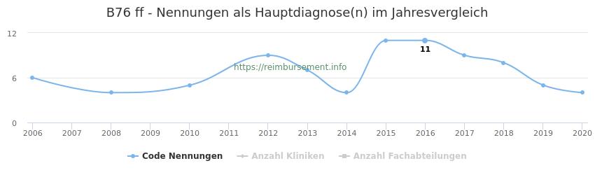 B76 Nennungen in der Hauptdiagnose und Anzahl der einsetzenden Kliniken, Fachabteilungen pro Jahr