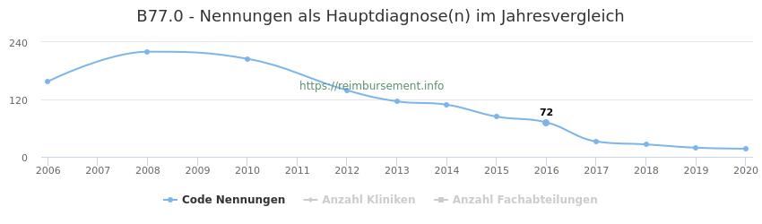 B77.0 Nennungen in der Hauptdiagnose und Anzahl der einsetzenden Kliniken, Fachabteilungen pro Jahr