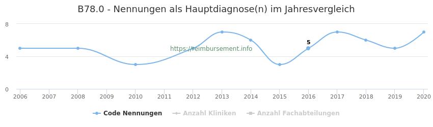 B78.0 Nennungen in der Hauptdiagnose und Anzahl der einsetzenden Kliniken, Fachabteilungen pro Jahr