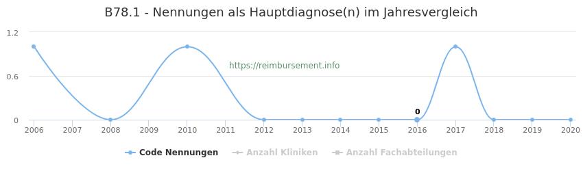 B78.1 Nennungen in der Hauptdiagnose und Anzahl der einsetzenden Kliniken, Fachabteilungen pro Jahr