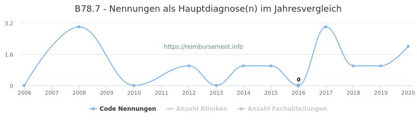 B78.7 Nennungen in der Hauptdiagnose und Anzahl der einsetzenden Kliniken, Fachabteilungen pro Jahr