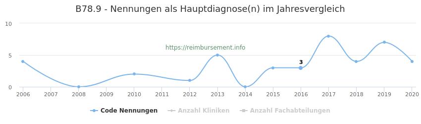 B78.9 Nennungen in der Hauptdiagnose und Anzahl der einsetzenden Kliniken, Fachabteilungen pro Jahr