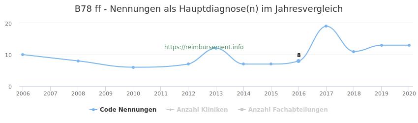 B78 Nennungen in der Hauptdiagnose und Anzahl der einsetzenden Kliniken, Fachabteilungen pro Jahr
