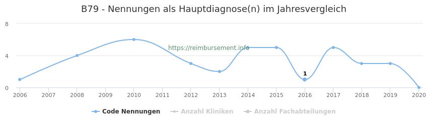 B79 Nennungen in der Hauptdiagnose und Anzahl der einsetzenden Kliniken, Fachabteilungen pro Jahr