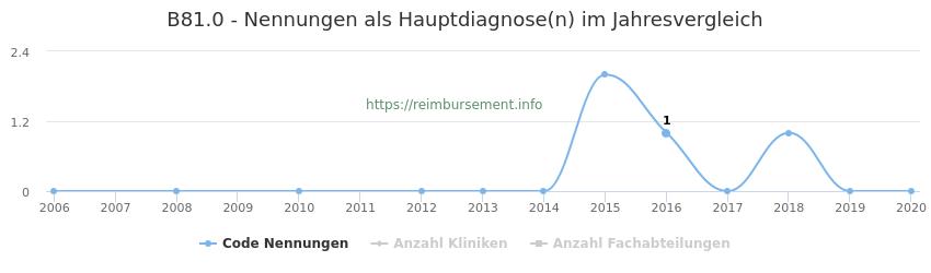 B81.0 Nennungen in der Hauptdiagnose und Anzahl der einsetzenden Kliniken, Fachabteilungen pro Jahr