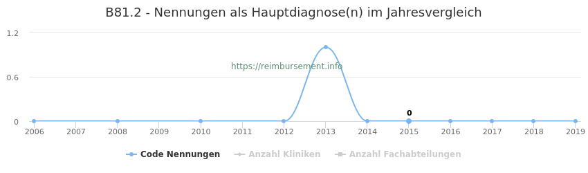 B81.2 Nennungen in der Hauptdiagnose und Anzahl der einsetzenden Kliniken, Fachabteilungen pro Jahr