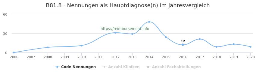 B81.8 Nennungen in der Hauptdiagnose und Anzahl der einsetzenden Kliniken, Fachabteilungen pro Jahr