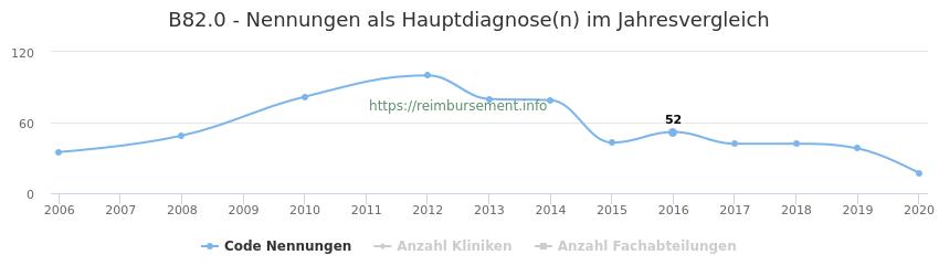 B82.0 Nennungen in der Hauptdiagnose und Anzahl der einsetzenden Kliniken, Fachabteilungen pro Jahr