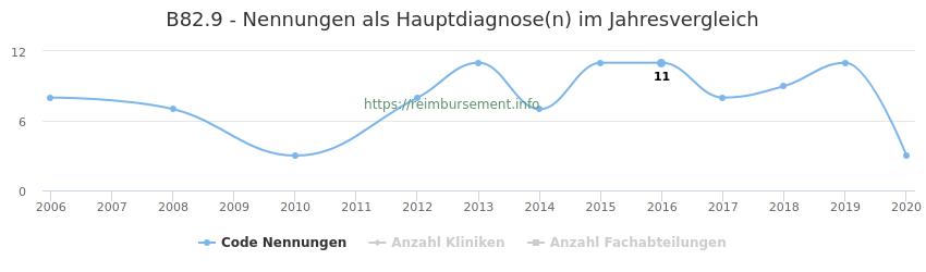 B82.9 Nennungen in der Hauptdiagnose und Anzahl der einsetzenden Kliniken, Fachabteilungen pro Jahr