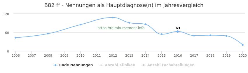 B82 Nennungen in der Hauptdiagnose und Anzahl der einsetzenden Kliniken, Fachabteilungen pro Jahr