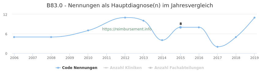 B83.0 Nennungen in der Hauptdiagnose und Anzahl der einsetzenden Kliniken, Fachabteilungen pro Jahr