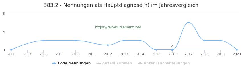 B83.2 Nennungen in der Hauptdiagnose und Anzahl der einsetzenden Kliniken, Fachabteilungen pro Jahr