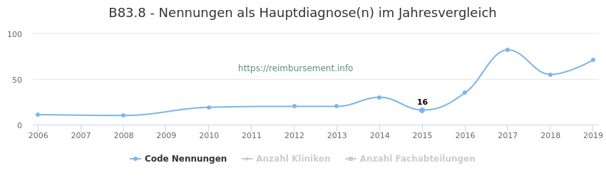 B83.8 Nennungen in der Hauptdiagnose und Anzahl der einsetzenden Kliniken, Fachabteilungen pro Jahr