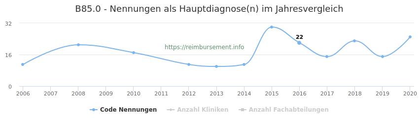 B85.0 Nennungen in der Hauptdiagnose und Anzahl der einsetzenden Kliniken, Fachabteilungen pro Jahr