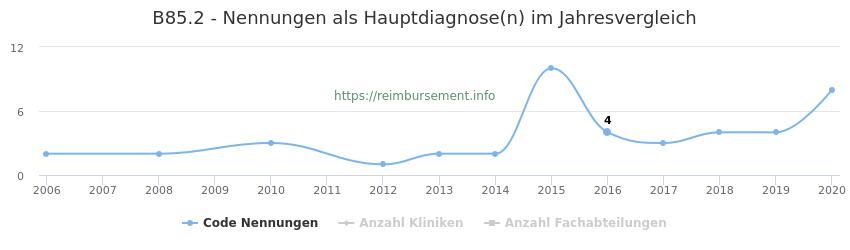 B85.2 Nennungen in der Hauptdiagnose und Anzahl der einsetzenden Kliniken, Fachabteilungen pro Jahr