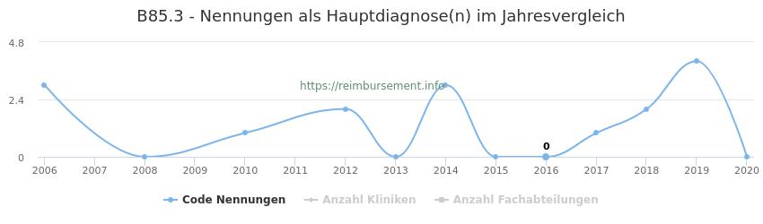 B85.3 Nennungen in der Hauptdiagnose und Anzahl der einsetzenden Kliniken, Fachabteilungen pro Jahr