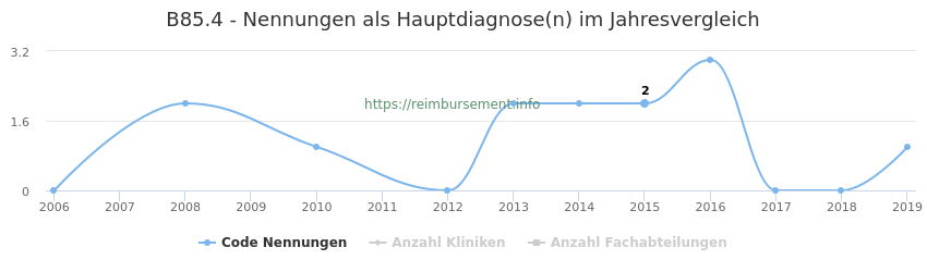 B85.4 Nennungen in der Hauptdiagnose und Anzahl der einsetzenden Kliniken, Fachabteilungen pro Jahr