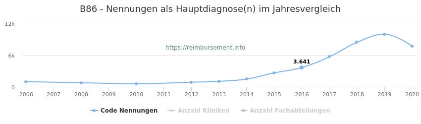 B86 Nennungen in der Hauptdiagnose und Anzahl der einsetzenden Kliniken, Fachabteilungen pro Jahr