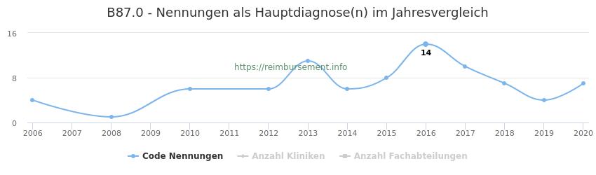 B87.0 Nennungen in der Hauptdiagnose und Anzahl der einsetzenden Kliniken, Fachabteilungen pro Jahr
