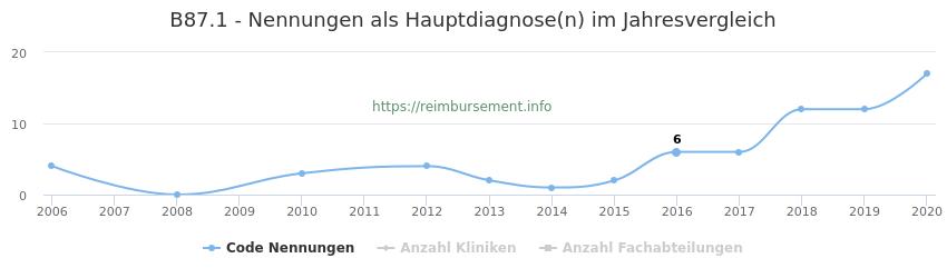 B87.1 Nennungen in der Hauptdiagnose und Anzahl der einsetzenden Kliniken, Fachabteilungen pro Jahr