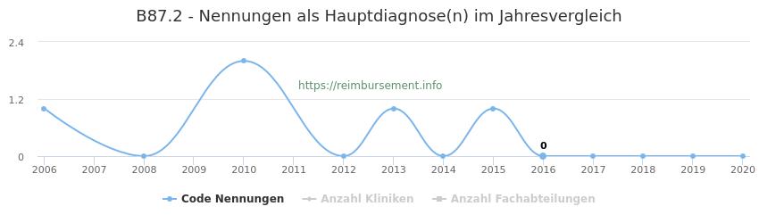 B87.2 Nennungen in der Hauptdiagnose und Anzahl der einsetzenden Kliniken, Fachabteilungen pro Jahr