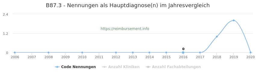 B87.3 Nennungen in der Hauptdiagnose und Anzahl der einsetzenden Kliniken, Fachabteilungen pro Jahr
