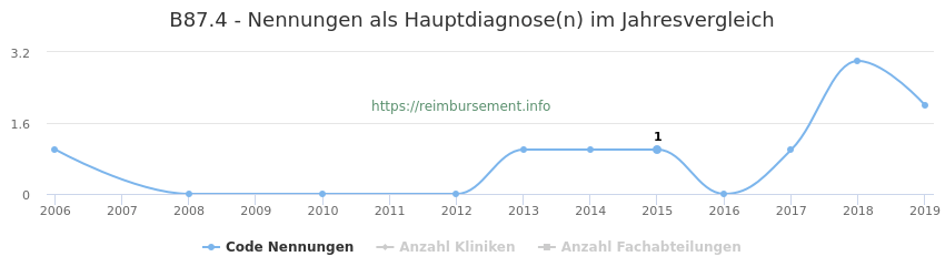 B87.4 Nennungen in der Hauptdiagnose und Anzahl der einsetzenden Kliniken, Fachabteilungen pro Jahr