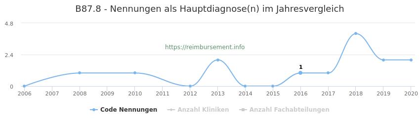 B87.8 Nennungen in der Hauptdiagnose und Anzahl der einsetzenden Kliniken, Fachabteilungen pro Jahr