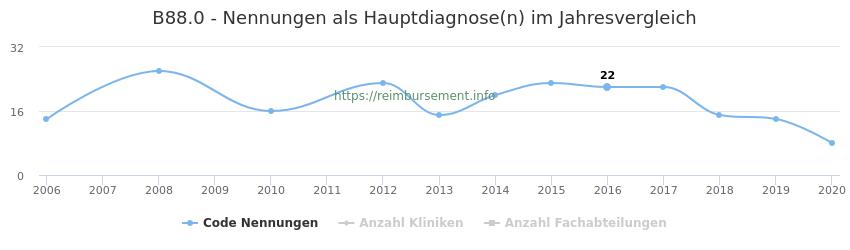 B88.0 Nennungen in der Hauptdiagnose und Anzahl der einsetzenden Kliniken, Fachabteilungen pro Jahr