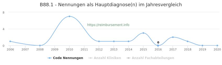 B88.1 Nennungen in der Hauptdiagnose und Anzahl der einsetzenden Kliniken, Fachabteilungen pro Jahr
