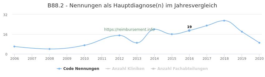 B88.2 Nennungen in der Hauptdiagnose und Anzahl der einsetzenden Kliniken, Fachabteilungen pro Jahr