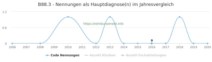B88.3 Nennungen in der Hauptdiagnose und Anzahl der einsetzenden Kliniken, Fachabteilungen pro Jahr