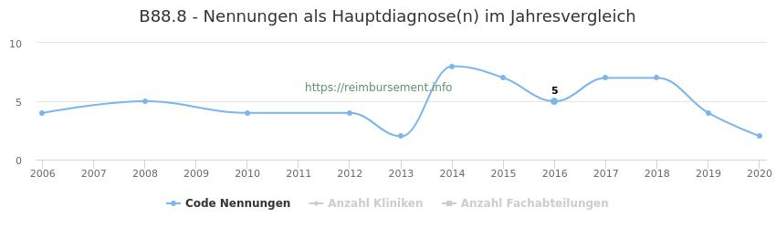B88.8 Nennungen in der Hauptdiagnose und Anzahl der einsetzenden Kliniken, Fachabteilungen pro Jahr