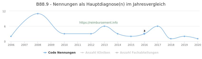 B88.9 Nennungen in der Hauptdiagnose und Anzahl der einsetzenden Kliniken, Fachabteilungen pro Jahr