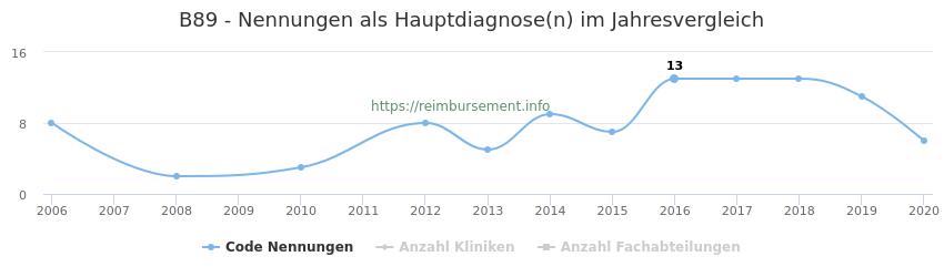 B89 Nennungen in der Hauptdiagnose und Anzahl der einsetzenden Kliniken, Fachabteilungen pro Jahr
