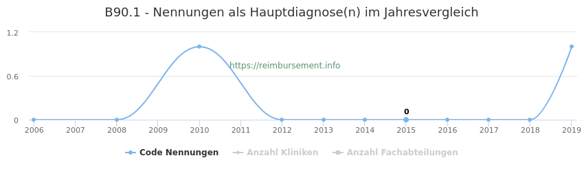 B90.1 Nennungen in der Hauptdiagnose und Anzahl der einsetzenden Kliniken, Fachabteilungen pro Jahr