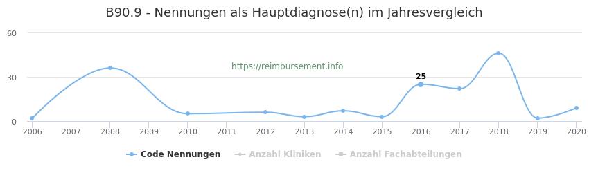 B90.9 Nennungen in der Hauptdiagnose und Anzahl der einsetzenden Kliniken, Fachabteilungen pro Jahr