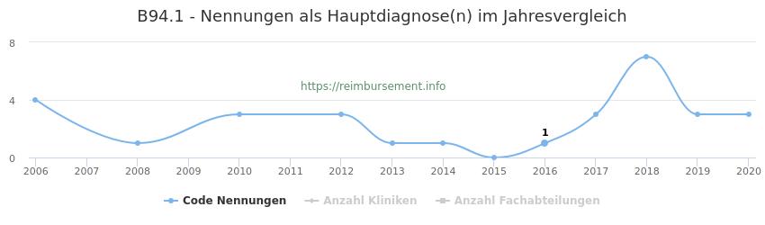 B94.1 Nennungen in der Hauptdiagnose und Anzahl der einsetzenden Kliniken, Fachabteilungen pro Jahr