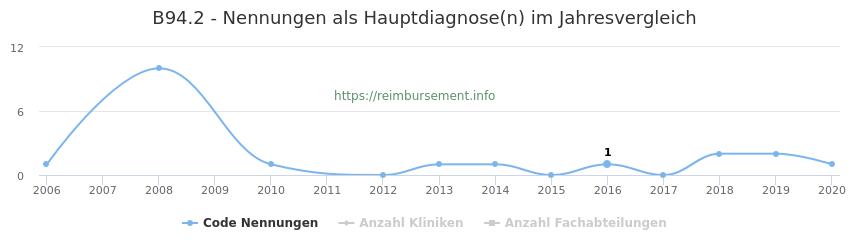 B94.2 Nennungen in der Hauptdiagnose und Anzahl der einsetzenden Kliniken, Fachabteilungen pro Jahr
