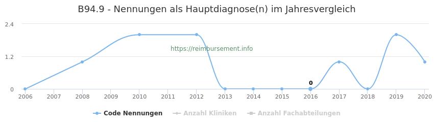 B94.9 Nennungen in der Hauptdiagnose und Anzahl der einsetzenden Kliniken, Fachabteilungen pro Jahr